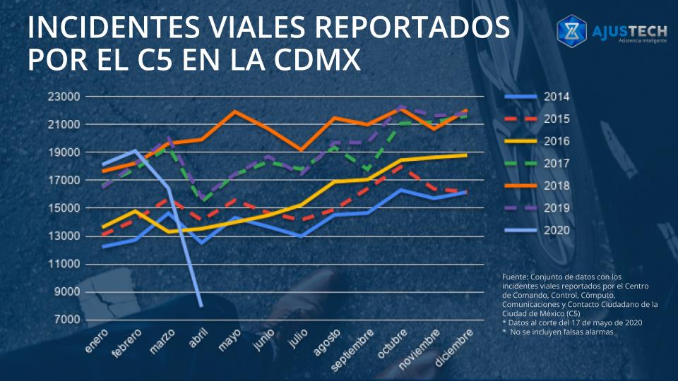incidentes viales reportado por el c5 en la cdmx durante la contingencia COVID-19