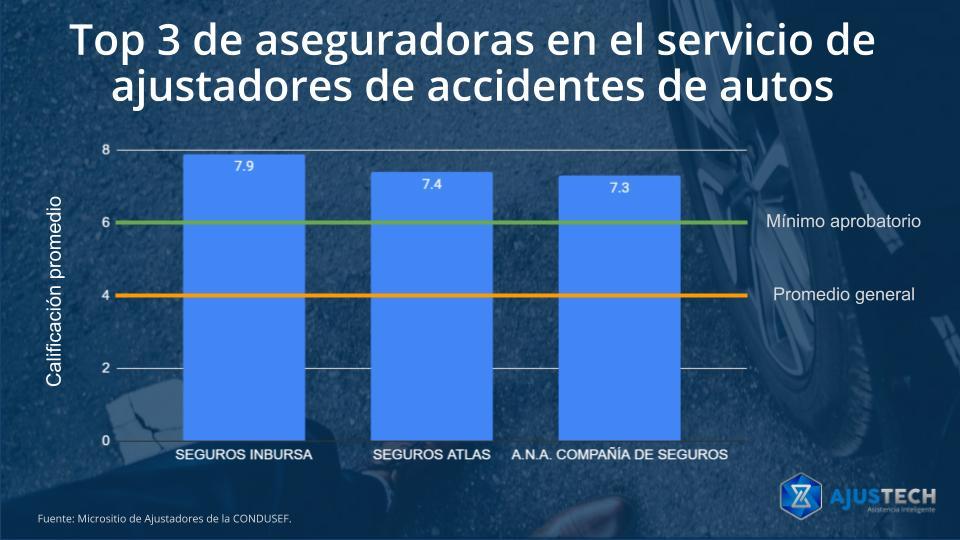 Top 3 de las aseguradoras en el servicio de ajustadores de accidentes de autos