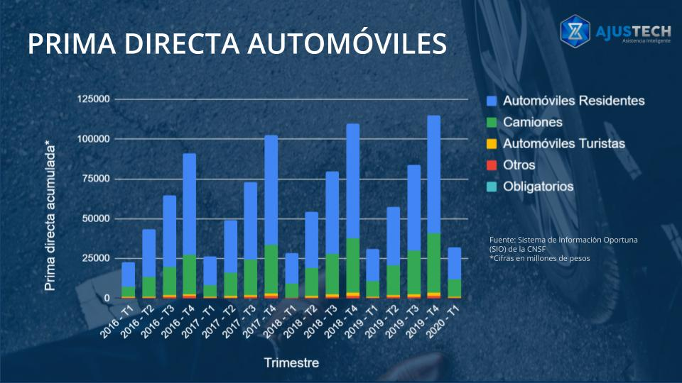 Prima directa acumulada trimestral seguros automóviles México
