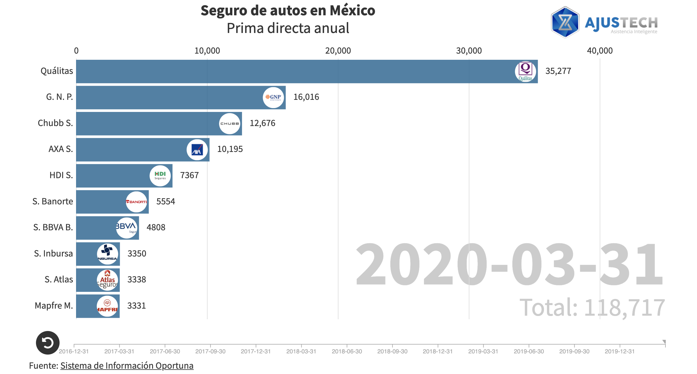 Evolución del seguro de autos en México