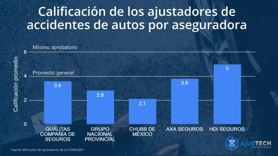 Calificación de los ajustadores de accidentes de autos por aseguradora