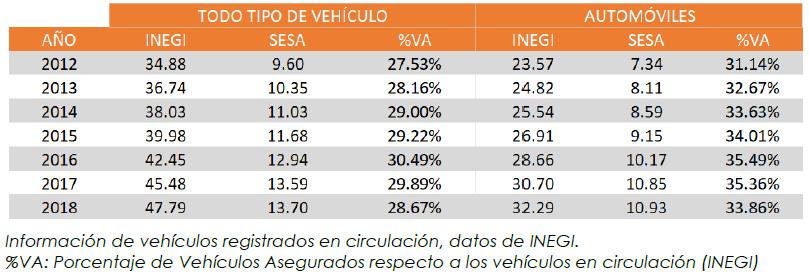 Porcentaje de penetración del seguro de autos por año, para todo tipo de vehículos y de automóviles.